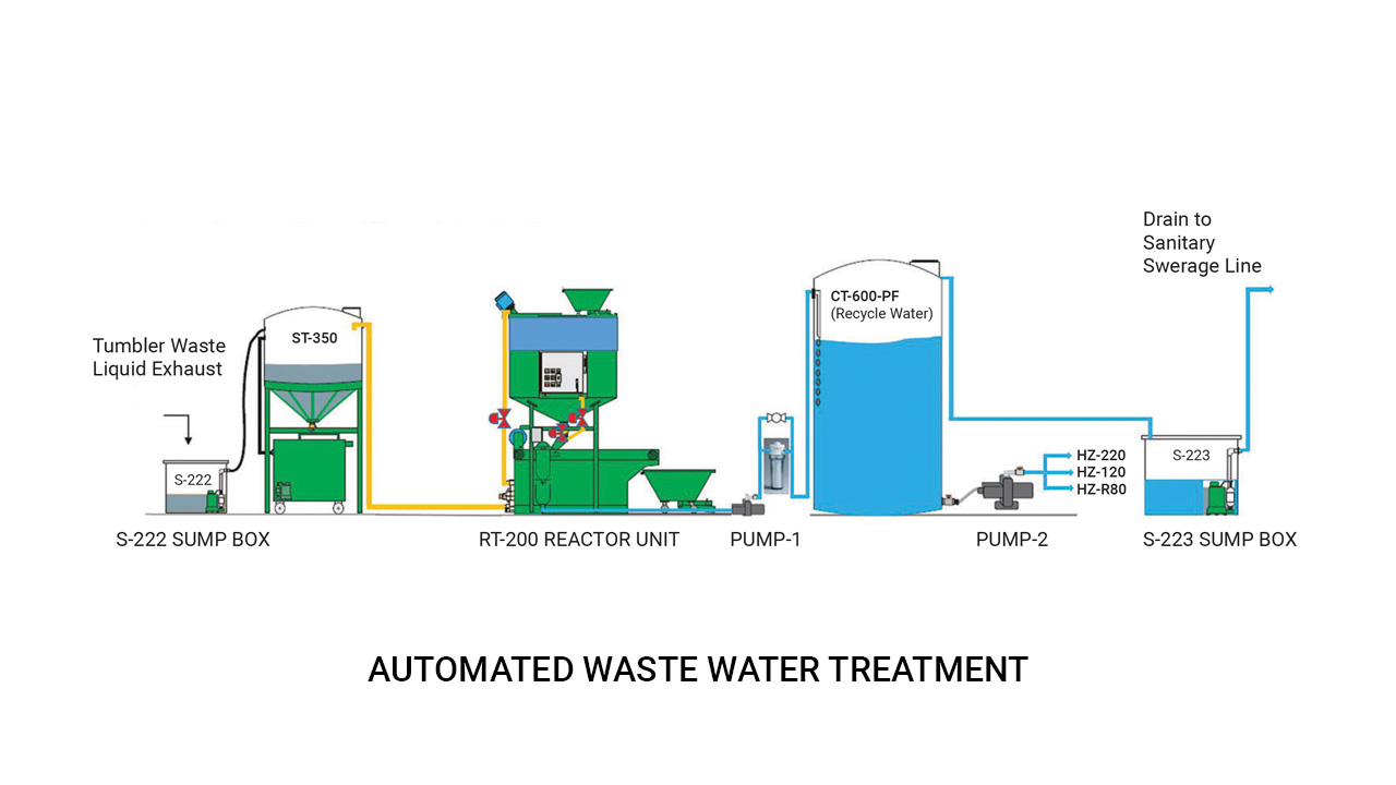WasteWater px